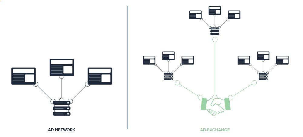 Ad exchange vs ad networks